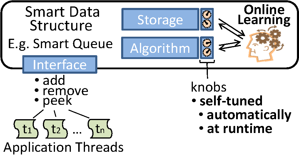 smart_data_structures_overview
