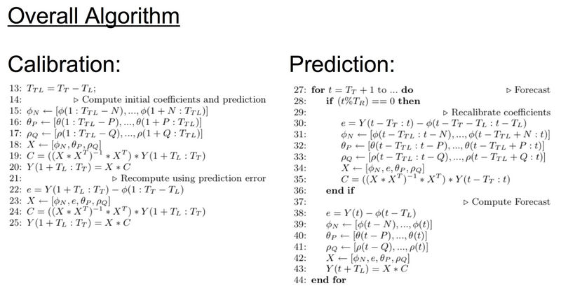 Details of Multiple Linear Regression Algorithm