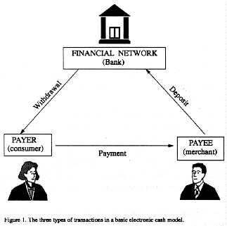 Diagram of electronic cash