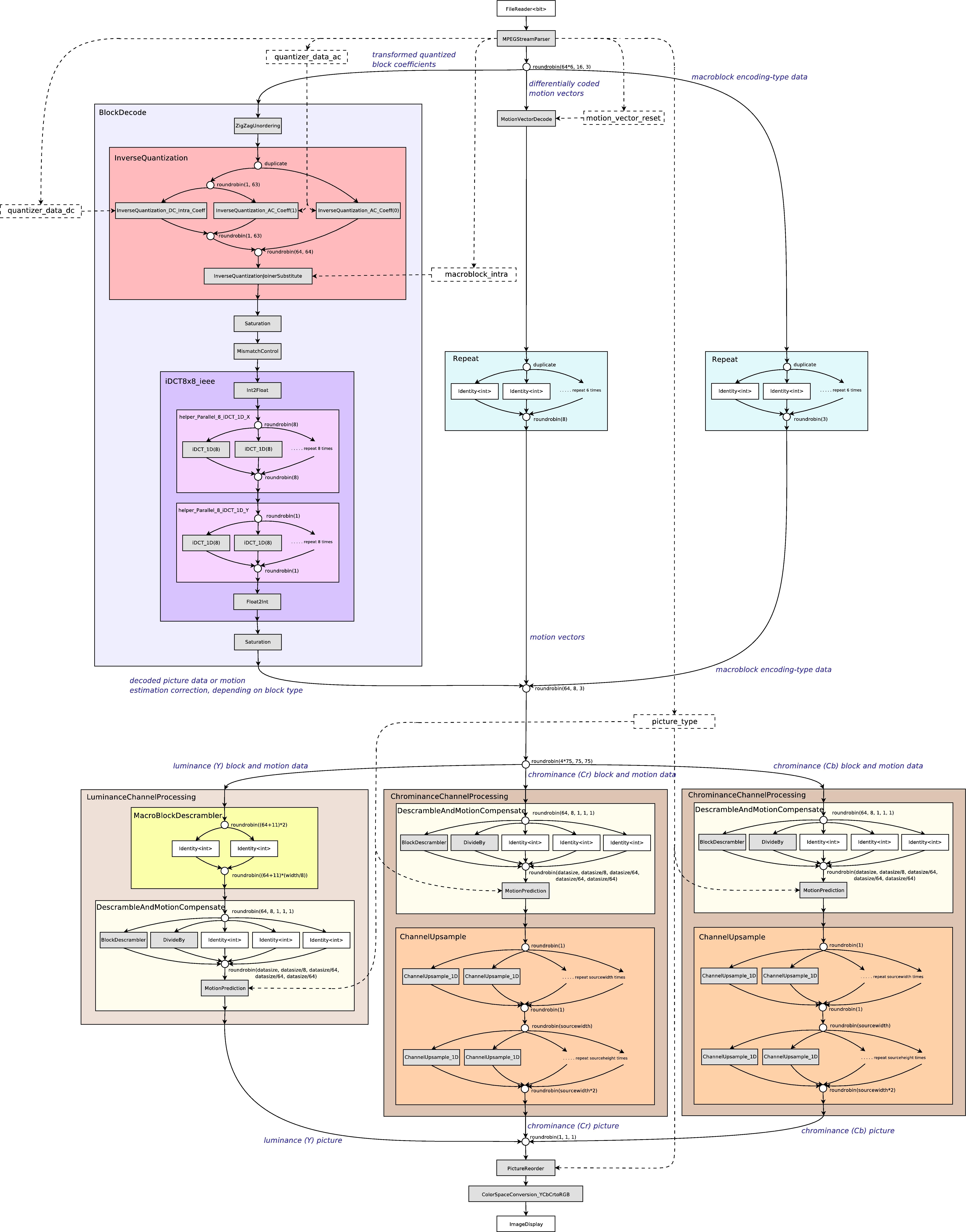 MPEG-2 Decoder Stream Graph