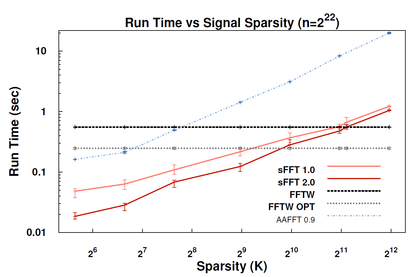 Nuit Blanche: sFFT: Sparse Fast Fourier Transform